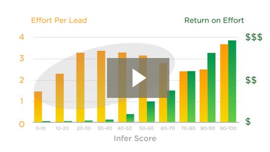 Impact of Predictive Scoring
